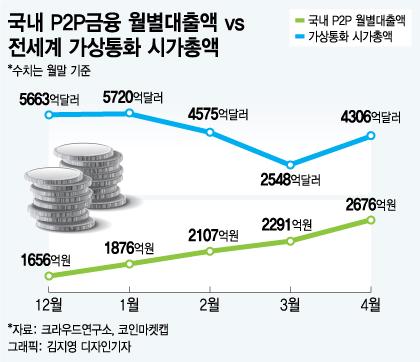 [MT리포트] '가즈아' 대신 'P2P 투자'로 눈돌린 2030세대