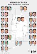 [그래픽뉴스]광역단체장 선거 주요 후보