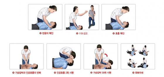 심폐소생술 절차. /사진= 대한심폐소생협회