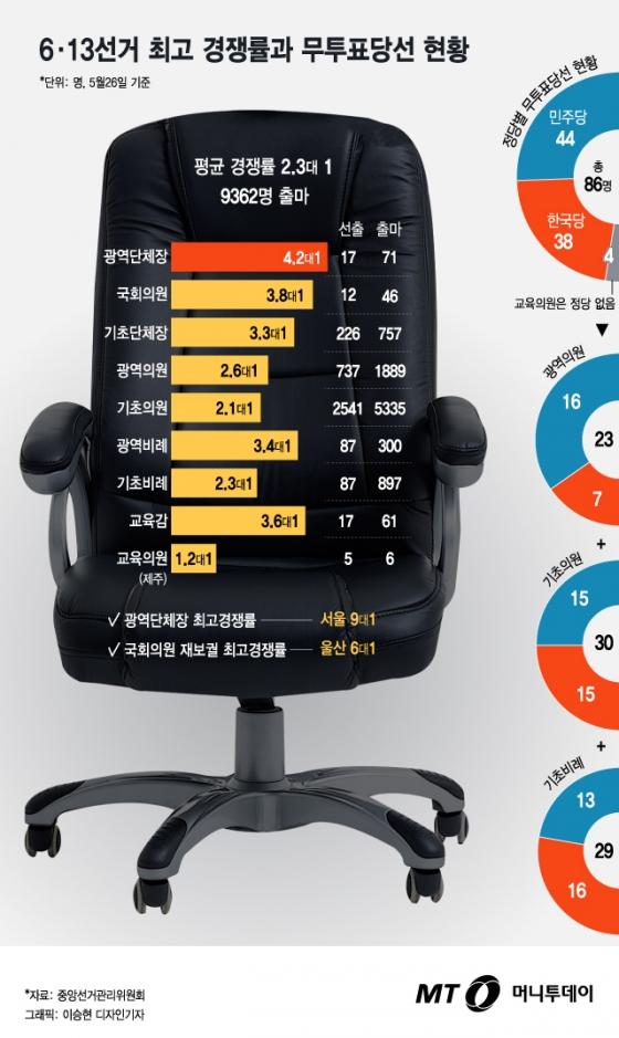 [그래픽뉴스] 막오른 6·13선거, 최고 경쟁률과 무투표당선 현황