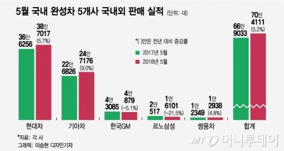 싼타페·그랜저 모두 1만대 돌파…한국GM '꼴찌' 탈출