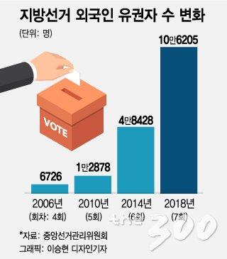 이번 6.13 지방선거 외국인 유권자 수가 처음으로 10만명을 돌파했다. (자료=중앙선거관리위원회 제공)