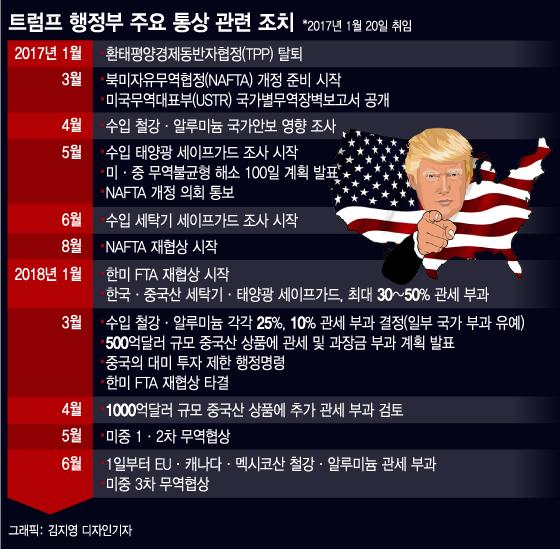 [MT리포트] 결국, 美가 승리하는 전쟁?…트럼프發 1차 세계 무역대전