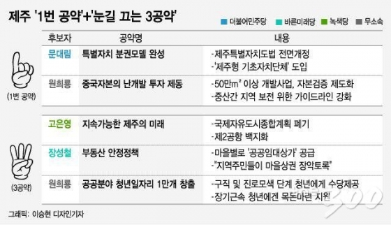 [MT리포트]깜깜이 제주, '중국난개발 막자'vs'지방분권 완성'
