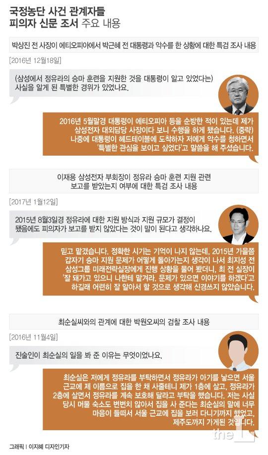 """""""최순실이 '집 사주겠다'며 정유라 부탁했다"""""""