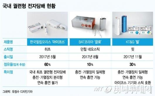 [MT리포트] 다시 불붙은 '전자담배 유해성 논란'