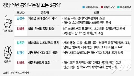[MT리포트]최대 승부처 경남, '제조업 르네상스'vs'미래 신성장동력'