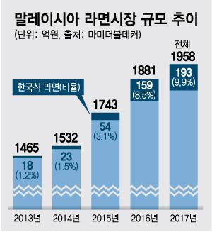 """신세계푸드, 쫄깃한 면발 """"대박""""…270만개 '호로록'"""
