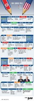 [그래픽뉴스]북미 접촉의 역사