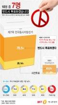 """[그래픽뉴스] 국민 70% """"6.13 지방선거 꼭 투표합니다"""""""