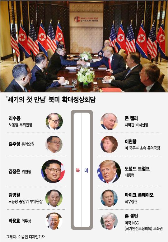 [그래픽뉴스]'세기의 첫 만남' 북미 확대정상회담