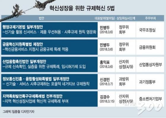 [MT리포트]'포스트 지방선거, 퍼스트 혁신성장'…정부여당, '규제혁신 5법' 입법 총력