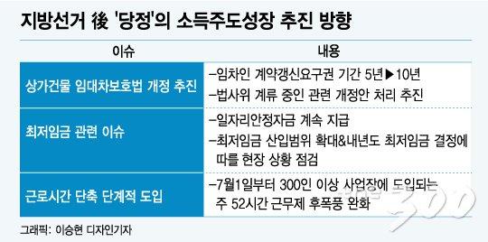 [MT리포트]지방선거後…당정, 최저임금 안착 '총력'…임대차보호법 개정 '추진'