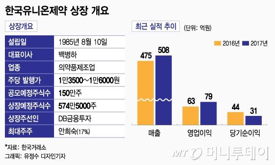 한국유니온제약, 최대 시총 919억원으로 코스닥 상장
