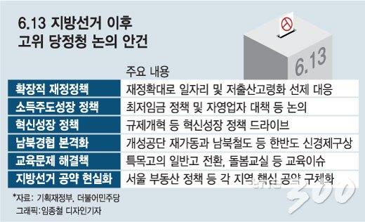 [MT리포트][단독]당정청, 재정확대+최저임금·자영업대책 마련한다