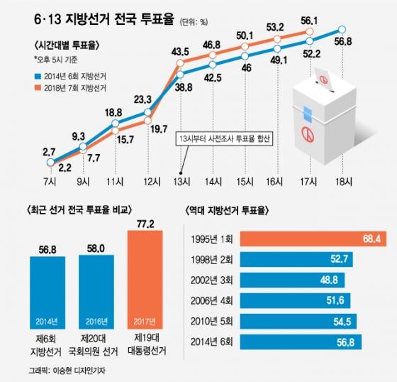 [그래픽뉴스]6.13 지방선거 전국 투표율