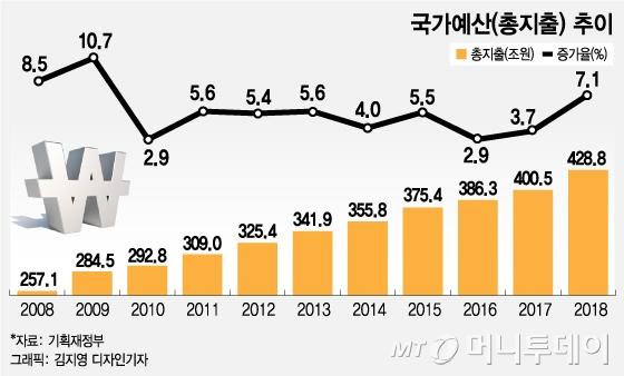 각 부처 '희망 예산' 458조…증가율 7년만에 최고치