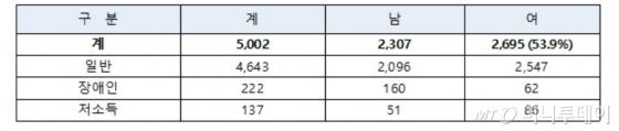 2018년도 국가공무원 9급 공개경쟁채용시험 최종합격자 현황/표 제공=인사혁신처