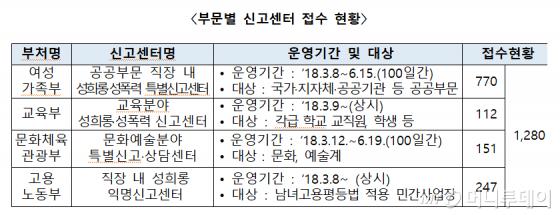 """""""공무원 성희롱·성폭력, 징계시효 3년 초과 사건이 절반"""""""