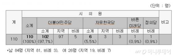 10대 서울시의회 정당별 현황/표 제공=서울시의회