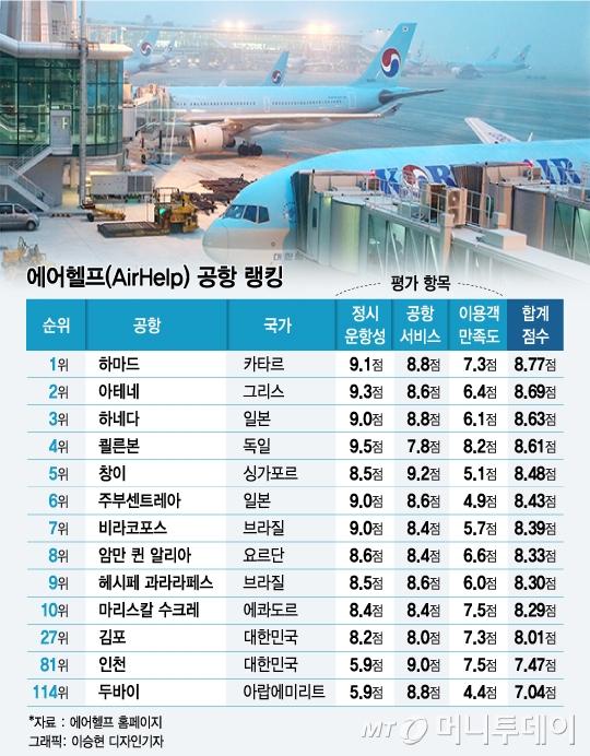 서비스·만족도 '1위' 인천공항, 에어헬프 평가선 하위권 왜?