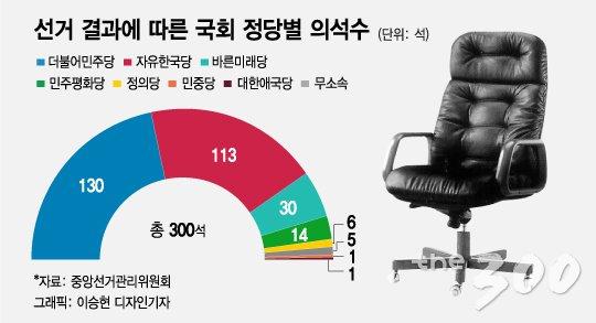 '6.13 지방선거' 與승률…광역 82%·기초 67%·국회의원 92%