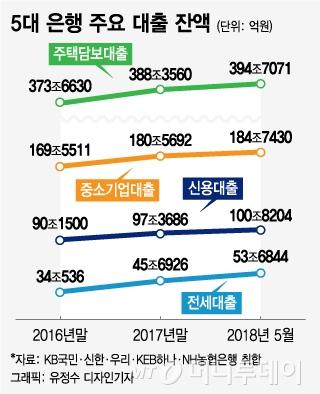 대출금리 상승 본격화...가계·중기대출 늘린 은행권 '긴장'