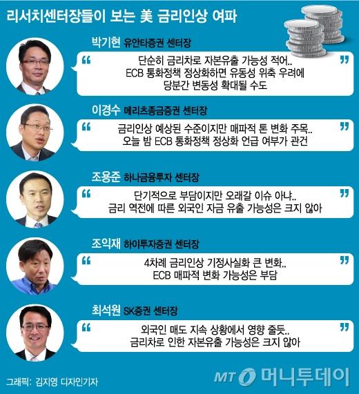 """""""매파적 연준, 코스피 단기 변동성 확대 불가피"""""""