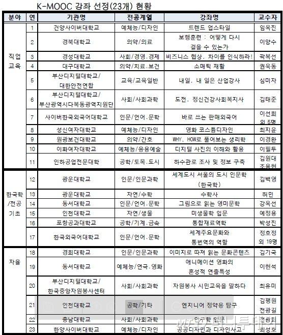 추가된 23개 K-MOOC 강좌 현황./그래픽=교육부 자료 인용
