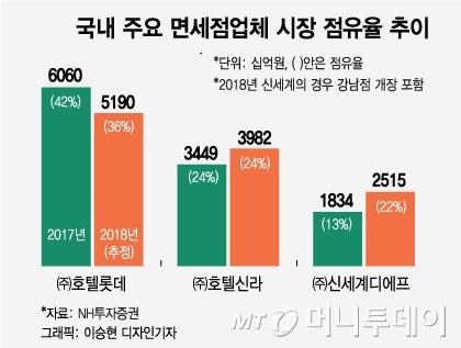 인천공항 1터미널 면세점 전쟁 승자 '신세계'