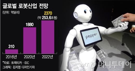 [MT리포트] 로봇과 취업 경쟁?…로봇, 어디까지 진화했나