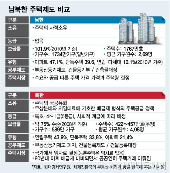 [MT리포트]남한엔 '역세권'… 북한엔 '시세권' 있다