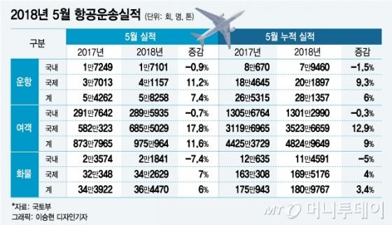 5월 중국行 항공 여행객수 40% 급증