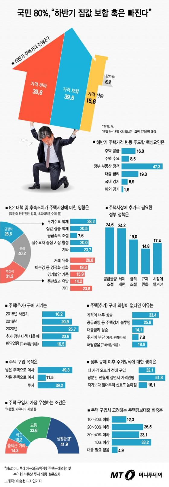 """[그래픽 뉴스]국민 80% """"집값 보합 혹은 빠진다""""…원인은 """"정부 정책"""" 47%"""