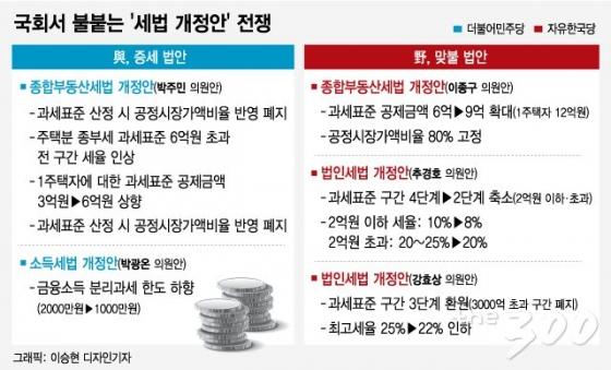 [MT리포트]'불로소득 증세' 권고안, 금융과세는 '일단정지'?