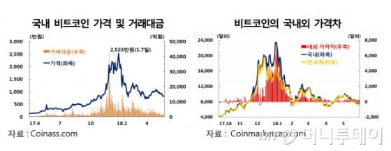 비트코인 국제가격 7494달러..1년 반만에 677.4% 상승