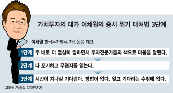 """""""증시 하락장에선…다 포기하고 '무협지' 읽지요"""""""