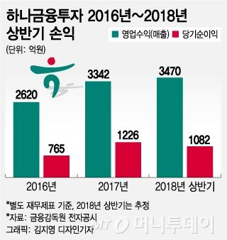 """""""최정예 IB군단 앞세워 연 순익 3000억 목표"""""""