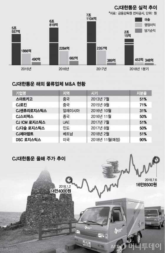 북방물류 활성화 노리는 CJ대한통운…숨겨진 남북 경협株