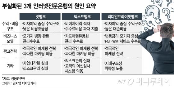 [MT리포트]해외 인터넷은행 성공비결, 제휴사 확보와 비용관리