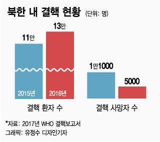 [MT리포트]감염병 무방비지대 북한…사망자 31%가 감염성 질환