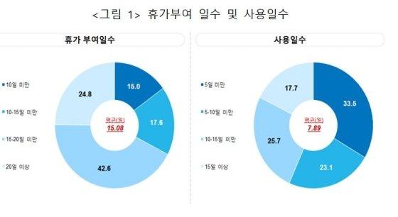 """한국 근로자 휴가 절반만 사용…""""한해 외래관광객 수입 다 버리는 셈"""""""