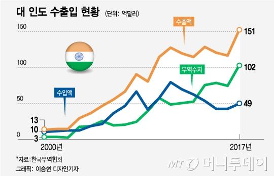 [MT리포트]13억 인도 속으로 뛰어든 한국 기업들