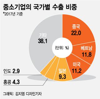 [MT리포트]'포스트차이나' 몰리는 中企…印 수출증가율 1위