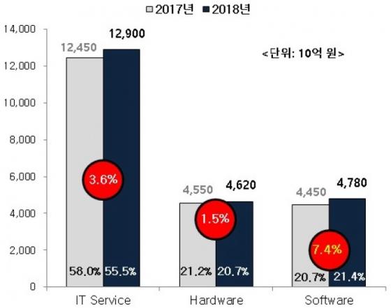 국내 ICT 시장 전망./ 자료=KRG