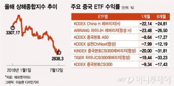 혼란스러운 中증시…중국 ETF 버틸까? 나올까?