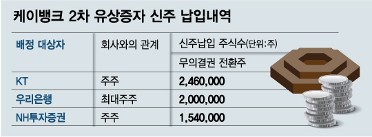 케이뱅크, 1500억 증자하려다 300억만…은산분리 완화 절실