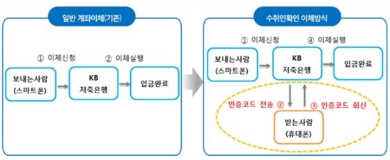KB저축은행, 보이스피싱 예방 '수취인확인 이체서비스' 시행