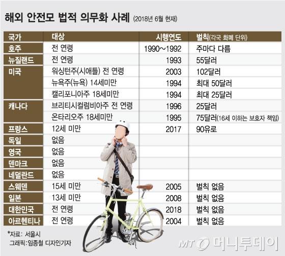 추석 지나면 자전거 안전모 의무화, 처벌은?
