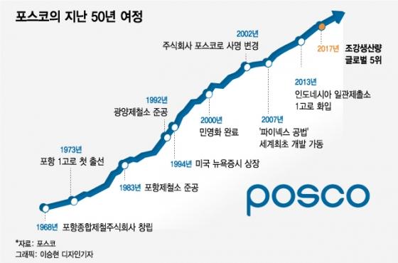 [MT리포트] 비(非)엔지니어, 비서울대 출신 회장…'포스코의 혁신'
